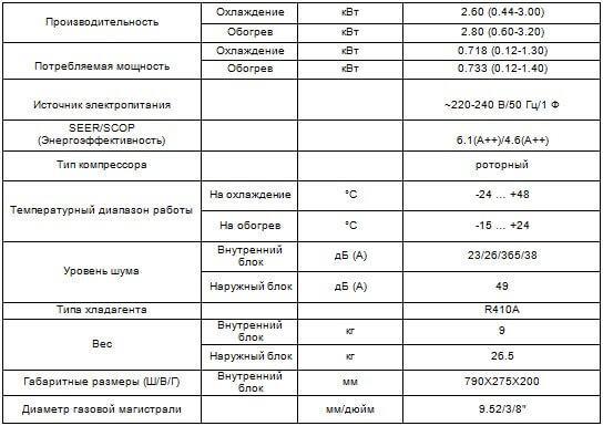 CH-S09FTXE-NG характеристики