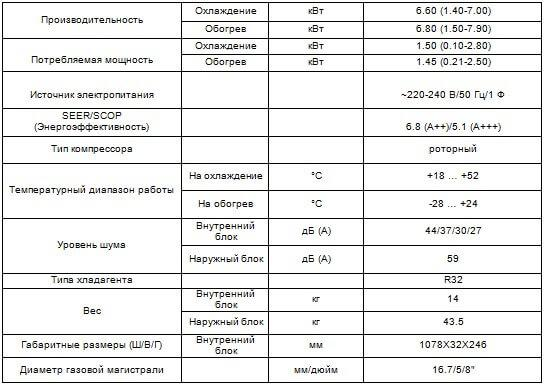 CH-S24FTXN-PW характеристики