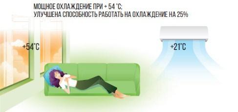 Изображение работы кондиционера на охлаждение