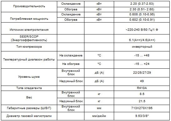 Характеристики кондиционера Winner CH-S07FTX5