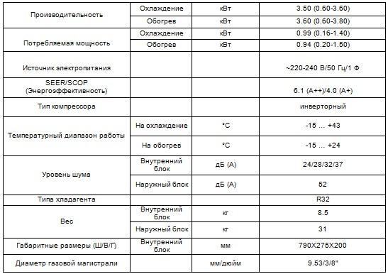 Характеристики кондиционераCH-S12FTXP-NG серия Air-Master Inverter