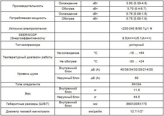 CH-S12FTXHV-B характеристики