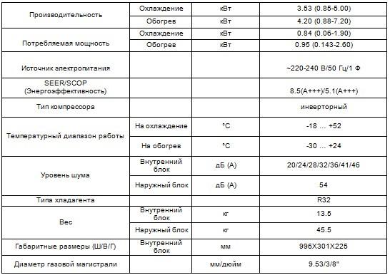 Характеристики кондиционера Supreme CH-S12FTXAM2S
