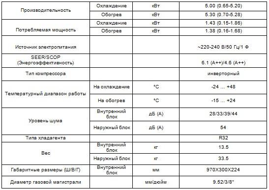 Характеристики кондиционера Veritas CH-S18FTXQ-NG