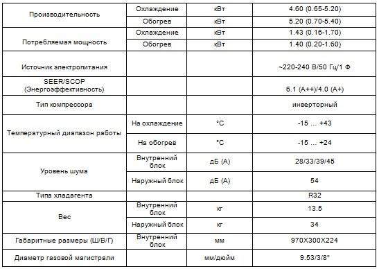 Характеристики кондиционераCH-S18FTXP-NG серия Air-Master Inverter