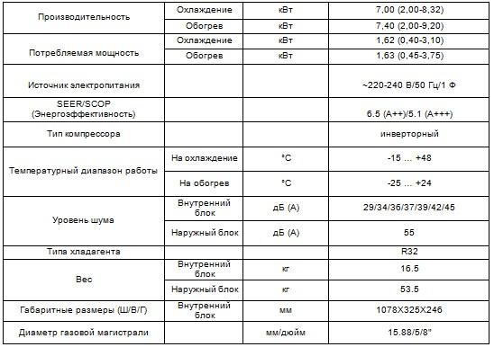 Характеристики кондиционера CH-S24FTXL2Q-NG