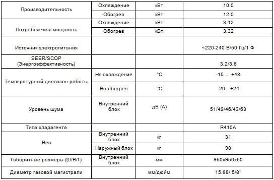 Кассетный кондиционер CH-IC36NK4/CH-IU36NM4