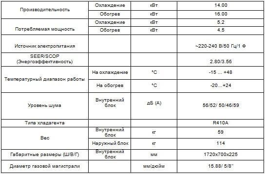 Напольно-потолочный кондиционер CH-IF48NK4/CHIU48NM4