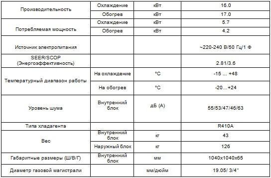 Кассетный кондиционер CH-IC60NK4/CH-IU60NM4