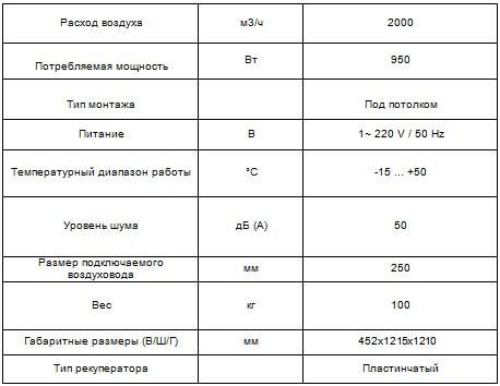 Приточно-вытяжная установка CH-HRV20K2