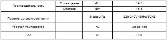 VRF система CHV-5SHH140NK