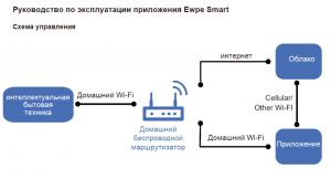 руководство по эксплуатации приложения для удаленного wifi управления кондиционерами Купер Хантер