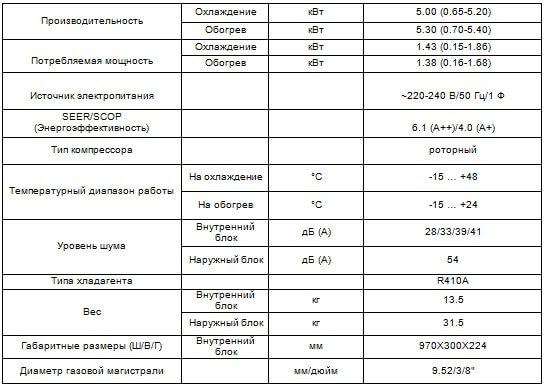 Таблица характеристики CH-S18FTXW