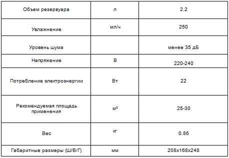 Характеристики CH-2522 Santorini
